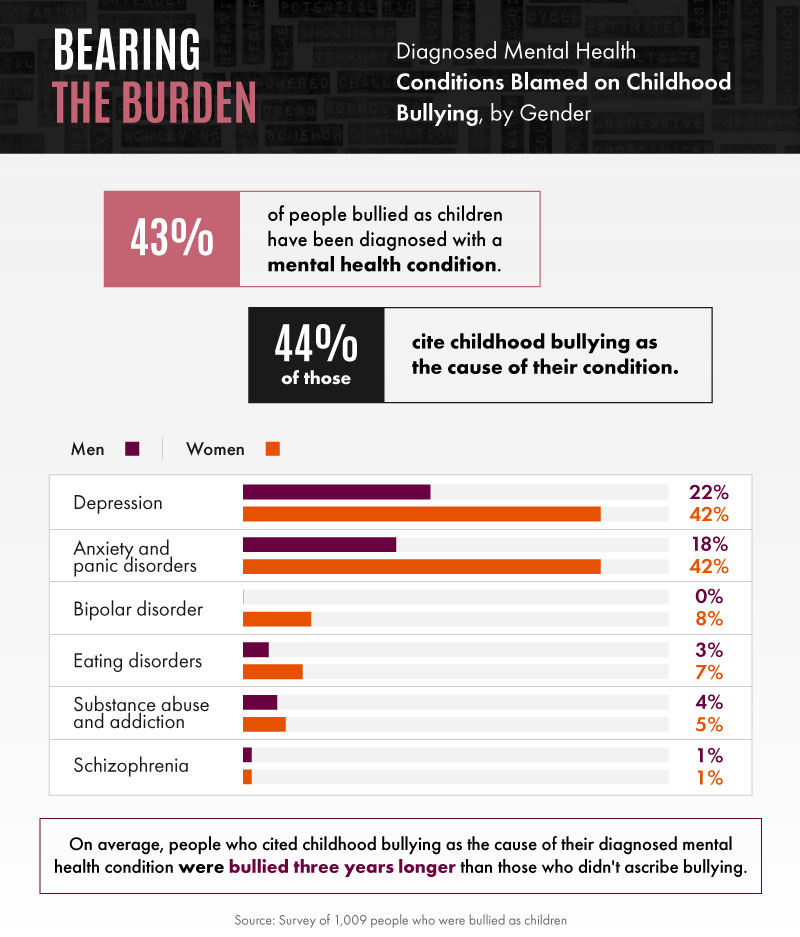Childhood Bullying Can Have Lasting >> The Effect Of Childhood Bullying Injury Claim Coach