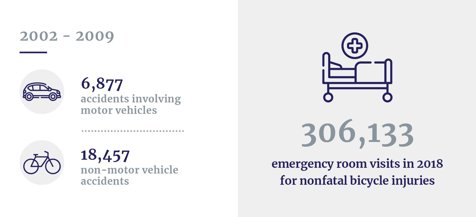 Non-fatal bike injuries stats