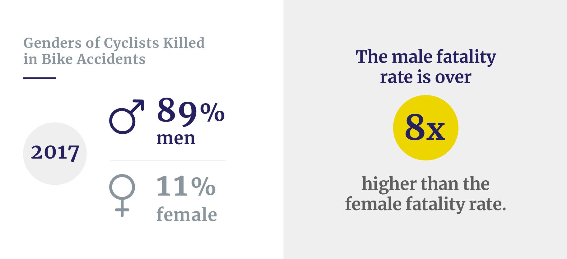 Bike fatalities by gender