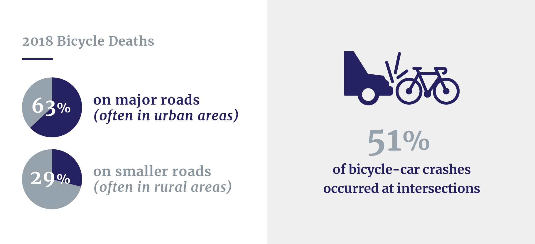 Locations of bicycle fatalities