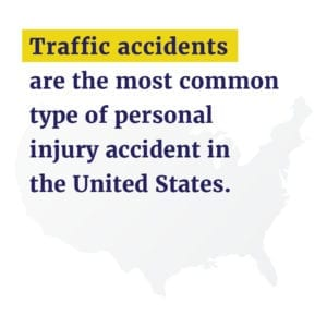 Text: Traffic accidents are the most common type of injury accident