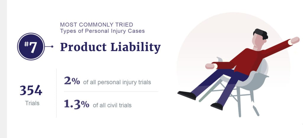 product liability stats graphic