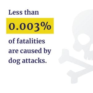 Less than .003% of fatalities are caused by dog attacks