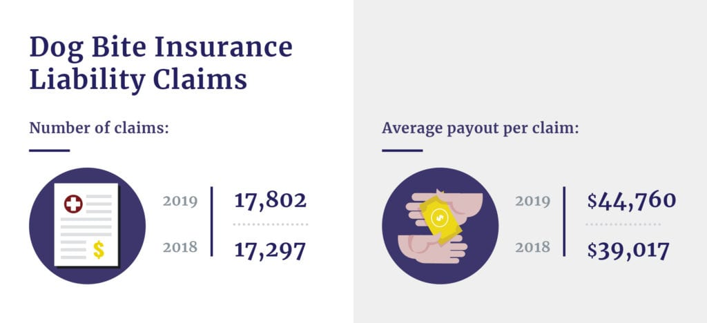 Dog bite insurance liability claims stats