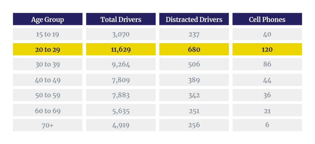 Drivers in fatal crashes by age