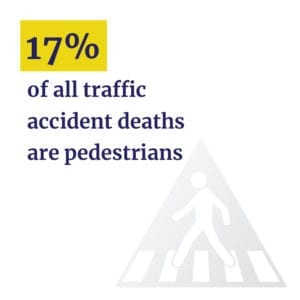 17% of all traffic deaths are pedestrians