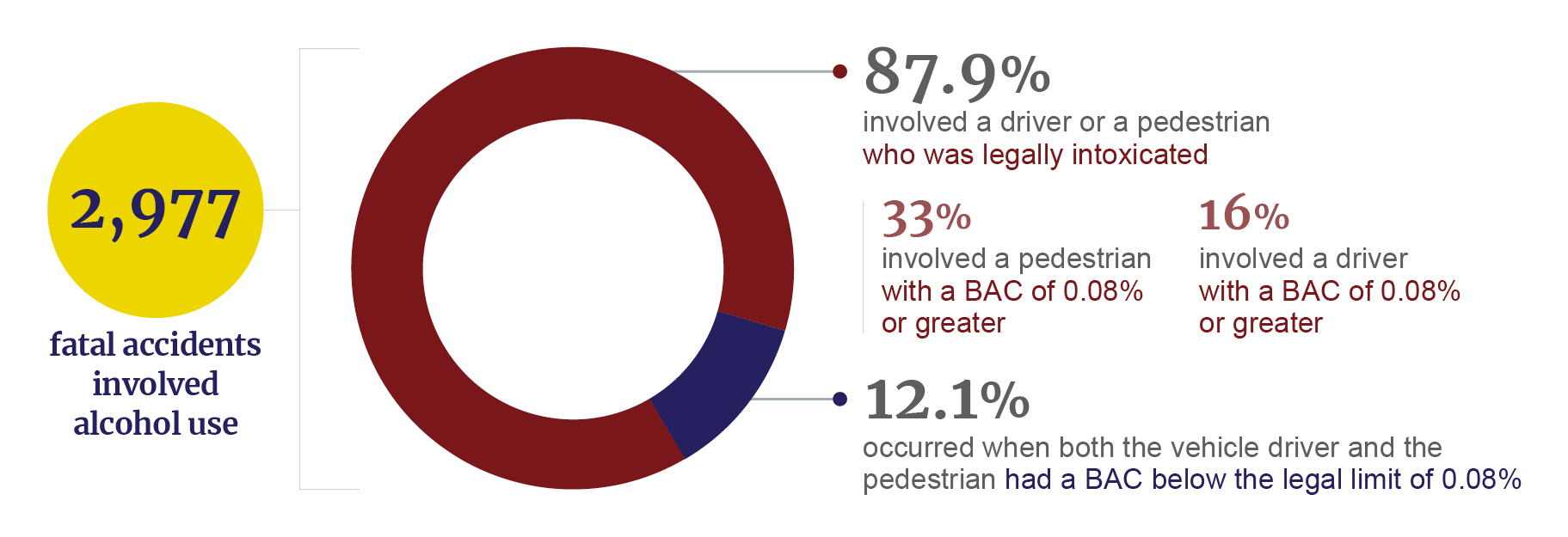 Alcohol use in pedestrian fatalities