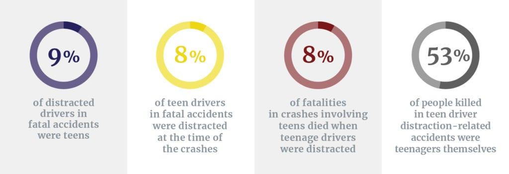 Percent of fatalities involving distracted teens