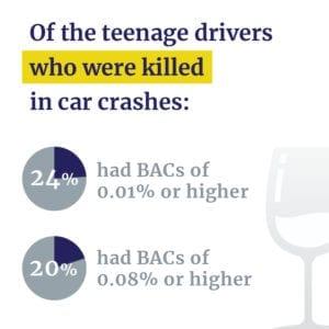 BAC of teen drunk drivers