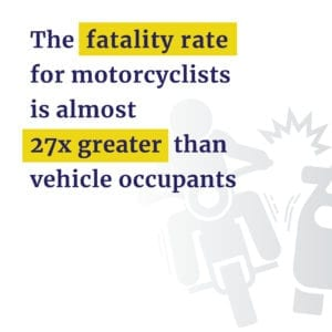 Motorcycle fatality rate 27x greater