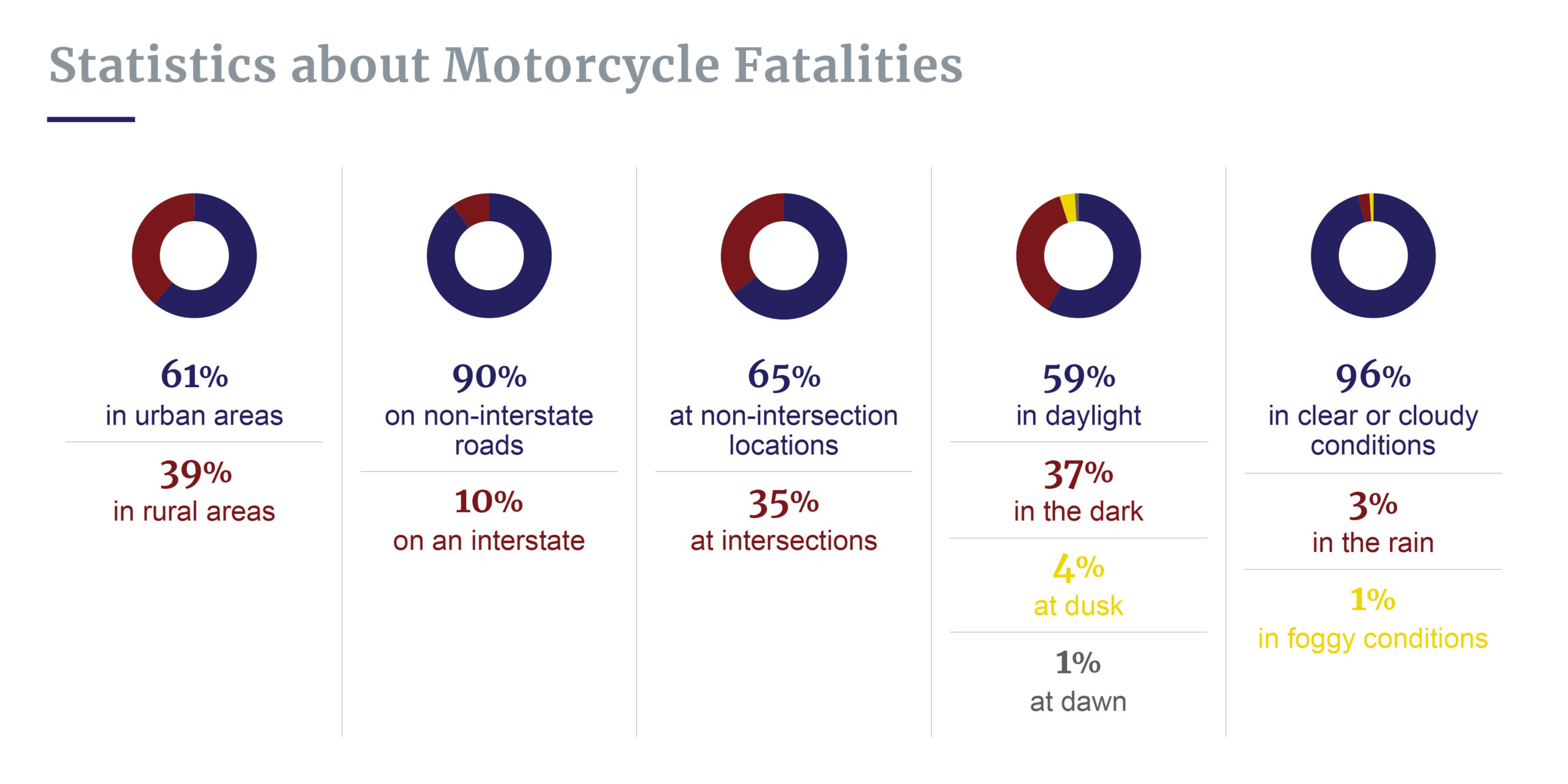 Time and location of motorcycle crashes