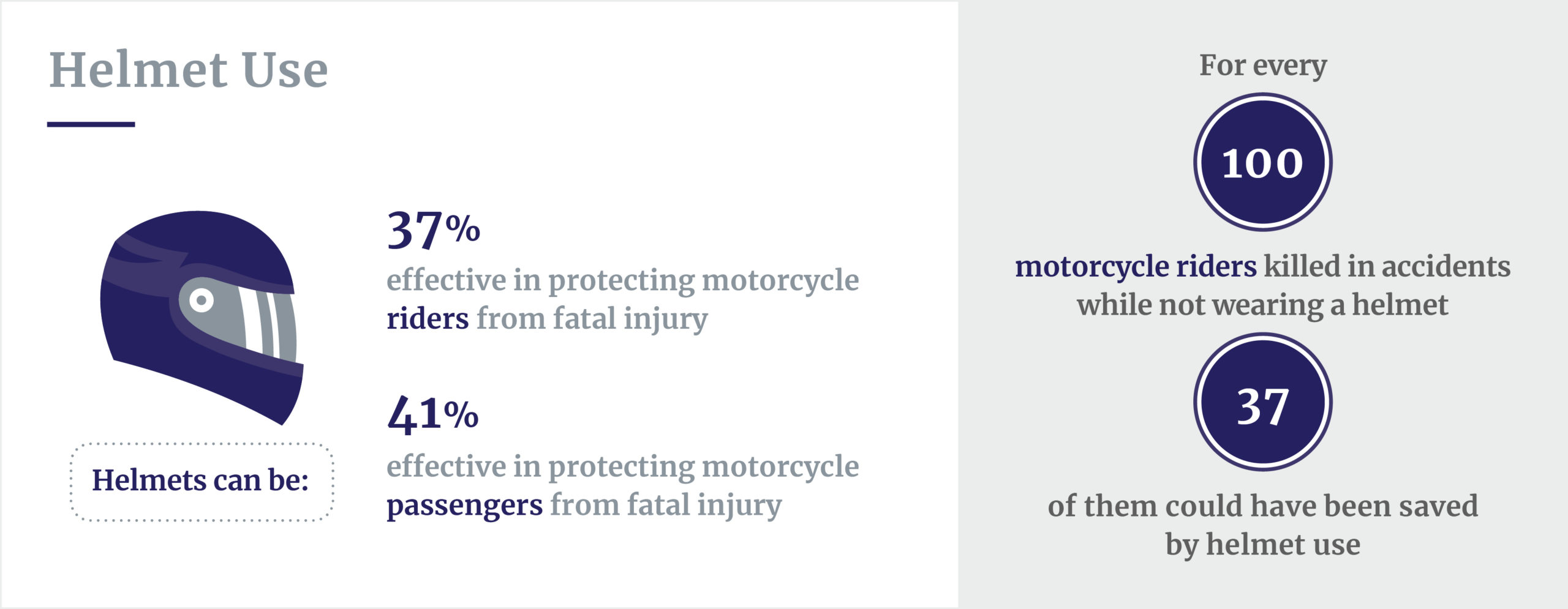 Motorcycle helmet safety stats