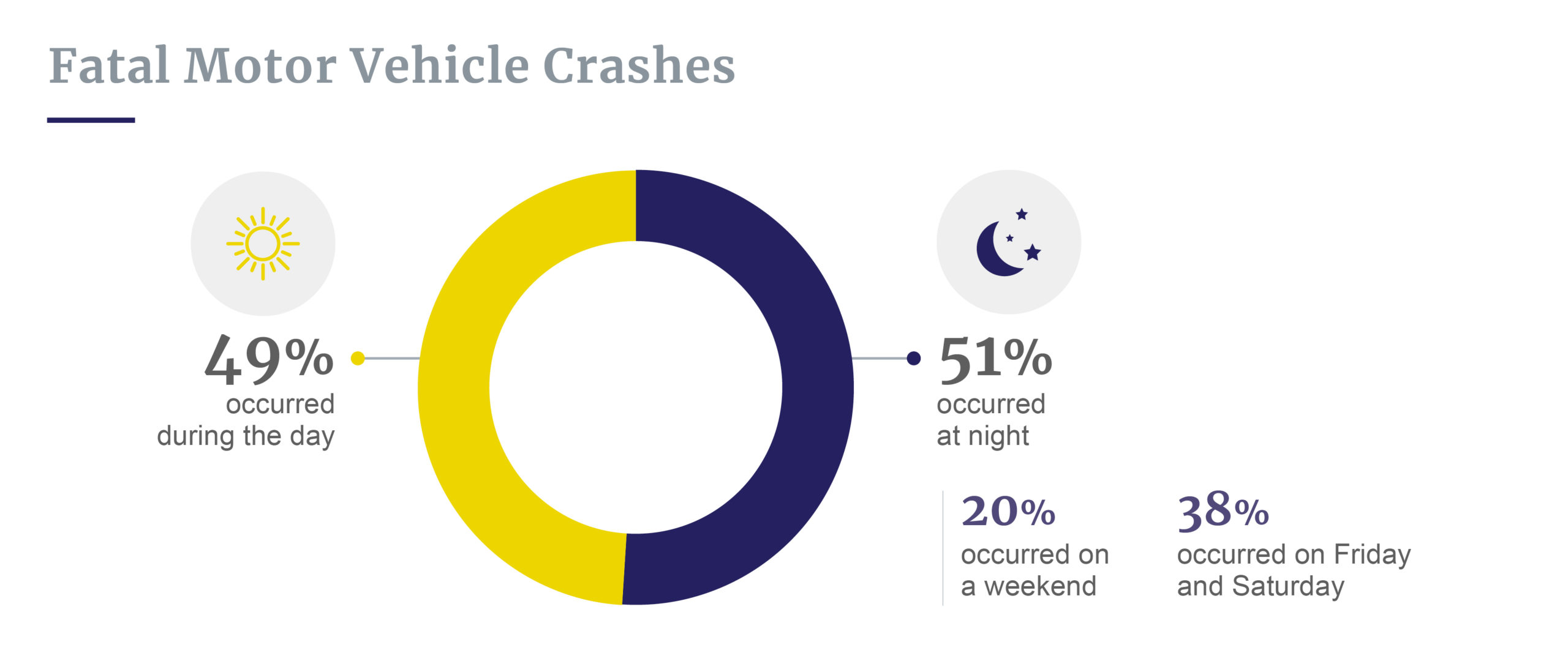 Fatal crashes night vs day