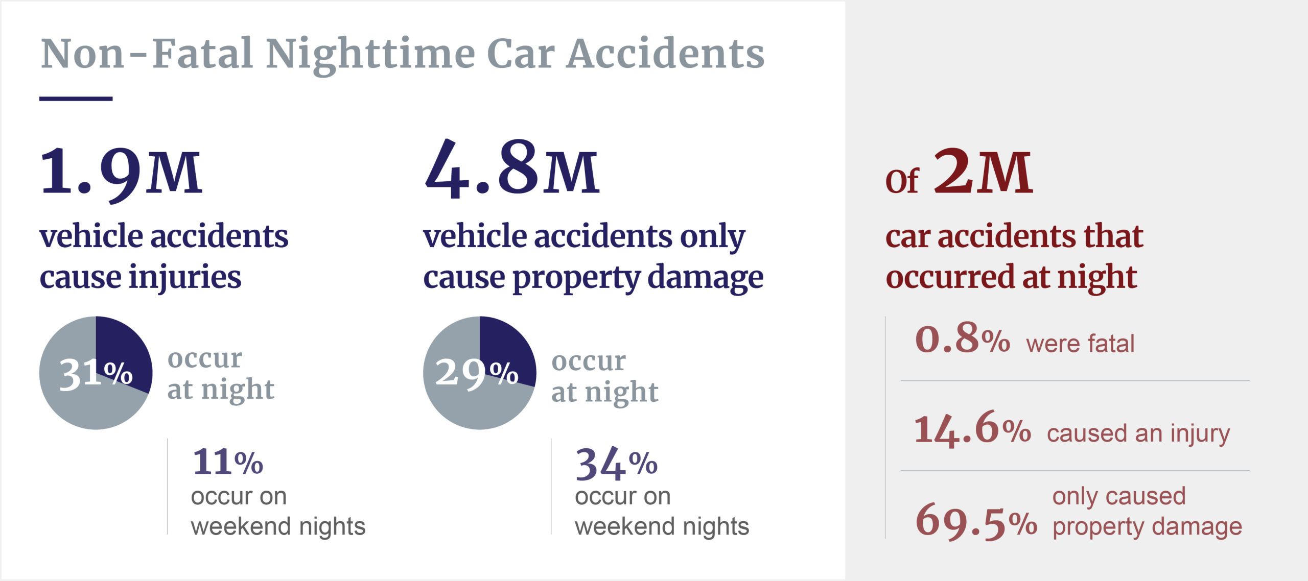 Non-fatal nighttime accident stats