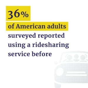 36% of adults use rideshares