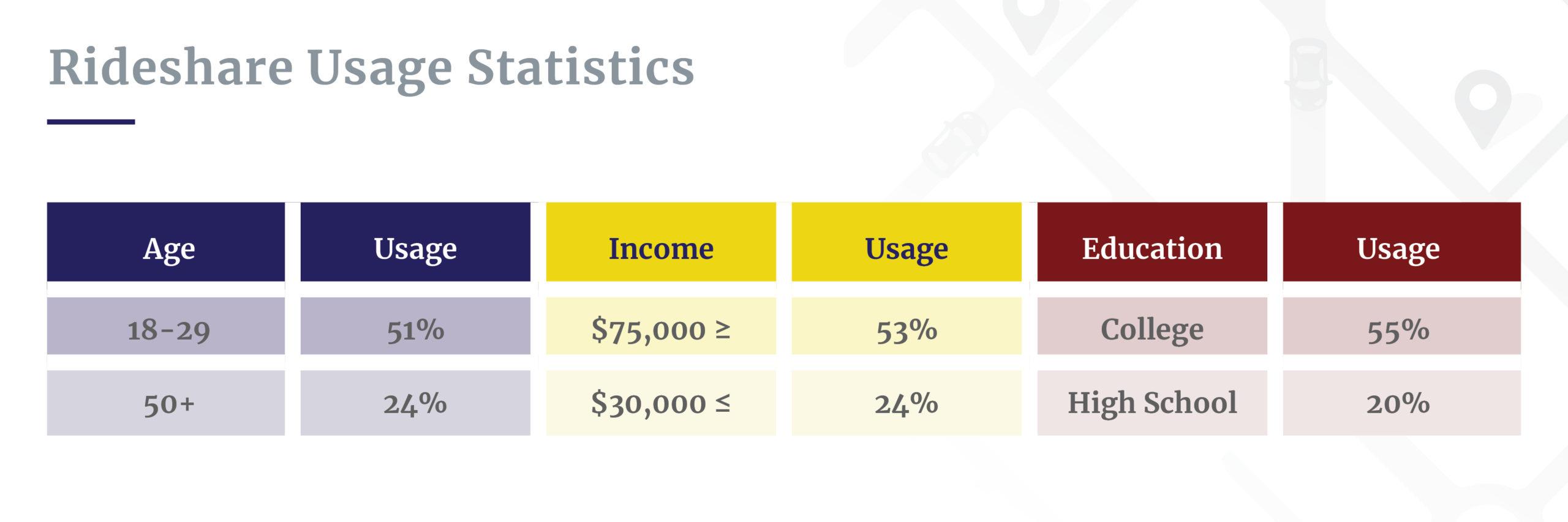 Rideshare usage statistics