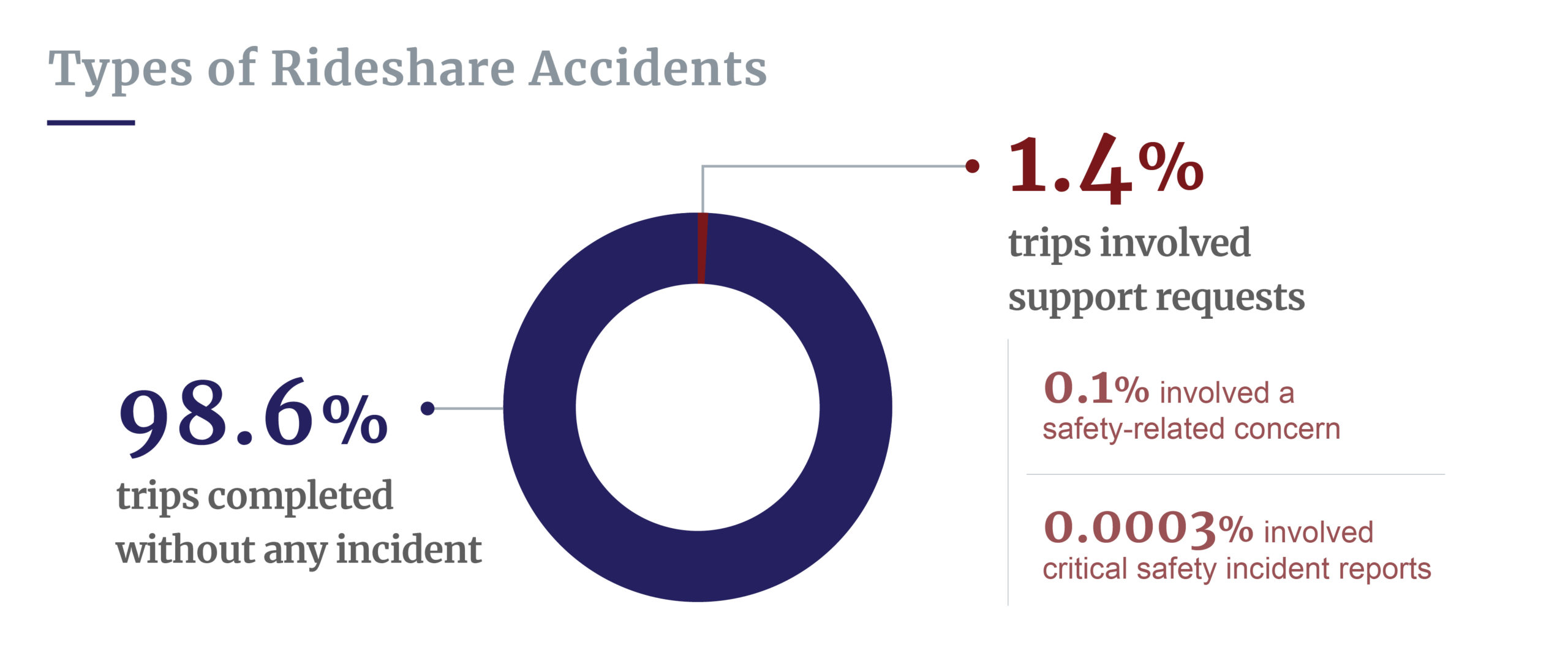 Types of rideshare accidents
