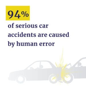 94% of car accidents caused by human error