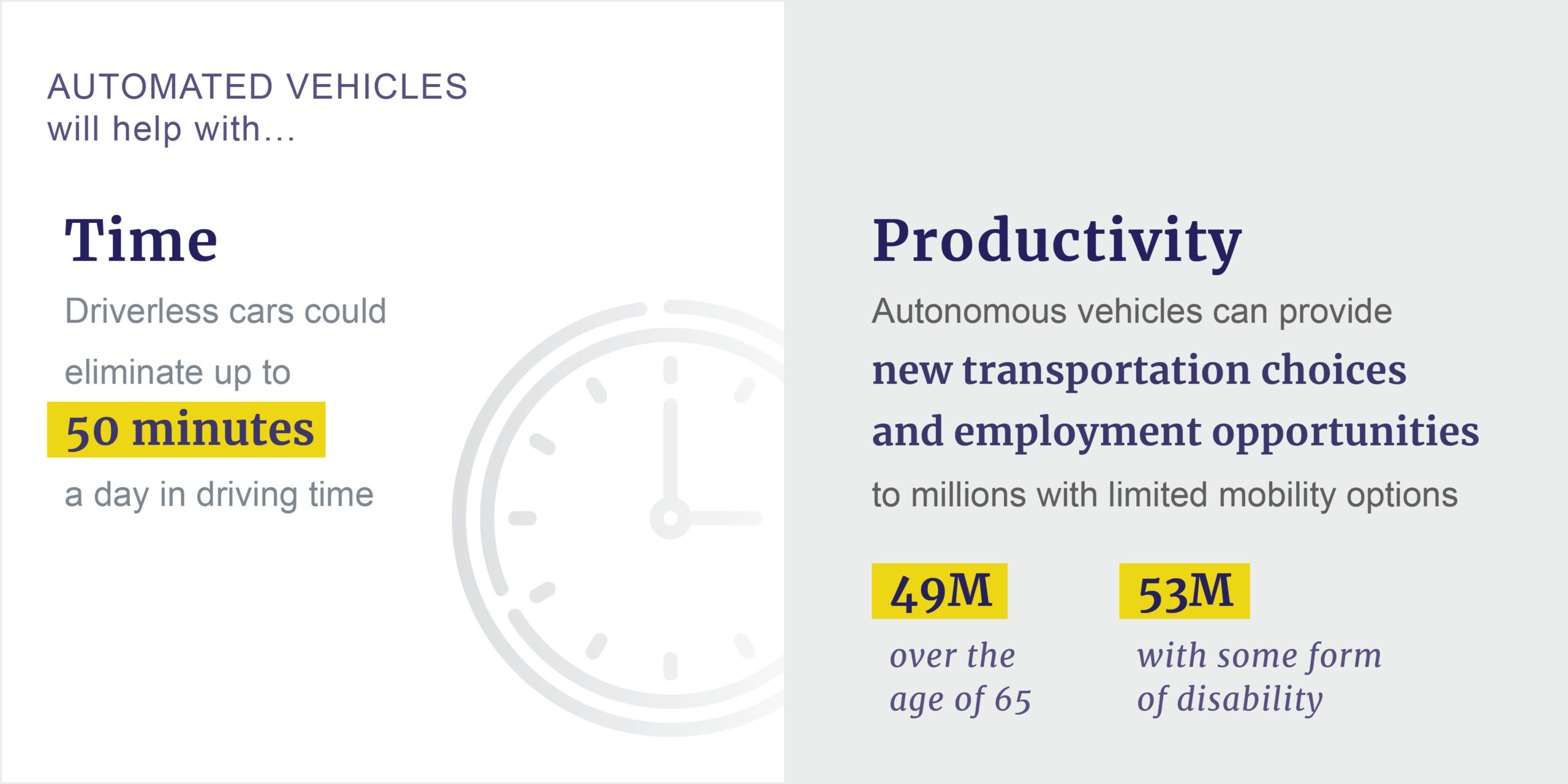 Driverless cars benefit time and productivity