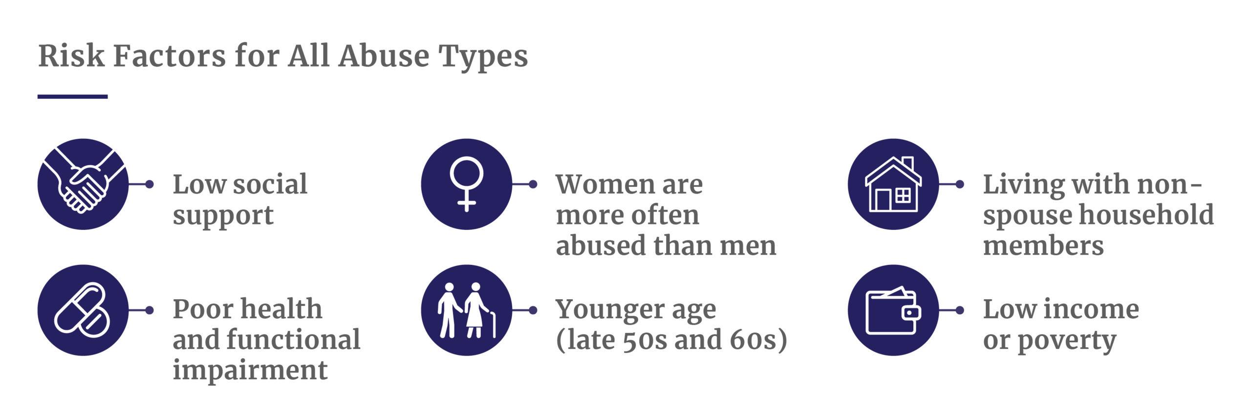 Risk factors for elder abuse