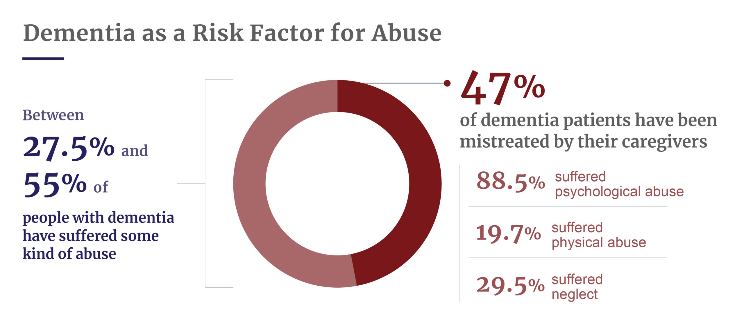 Dementia as risk factor for abuse