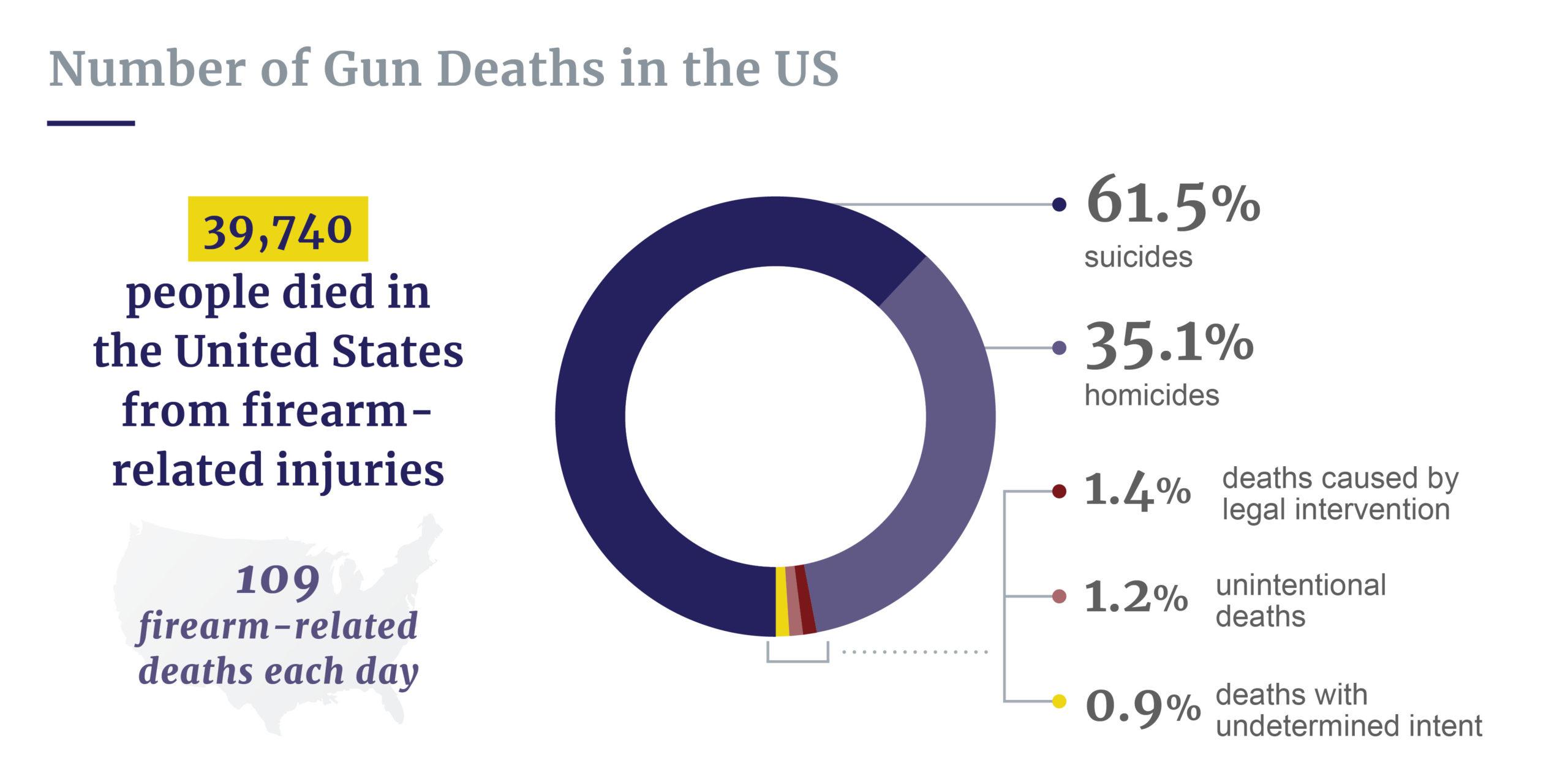 Gun deaths in the U.S.