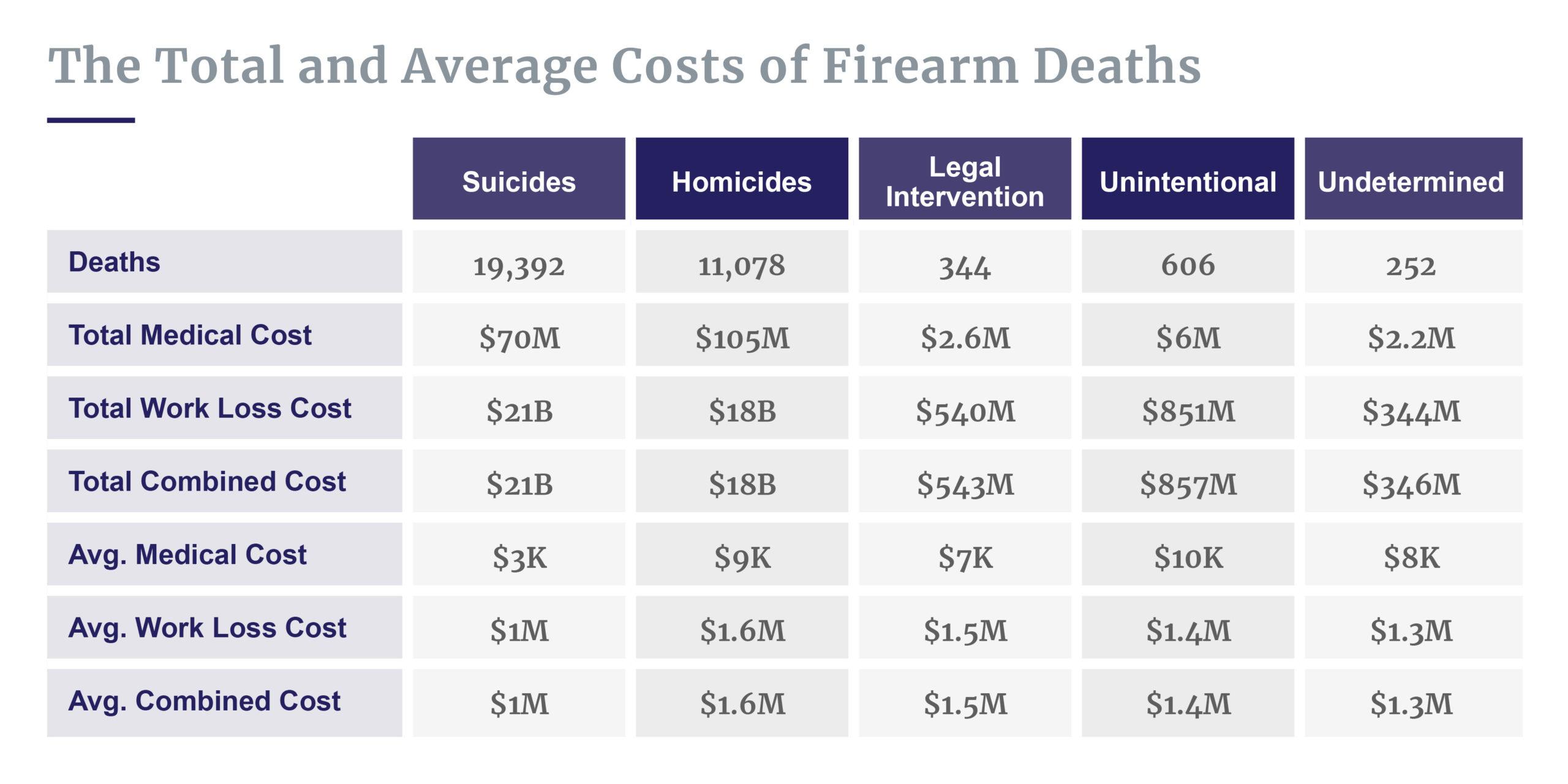Breakdown of gun death costs