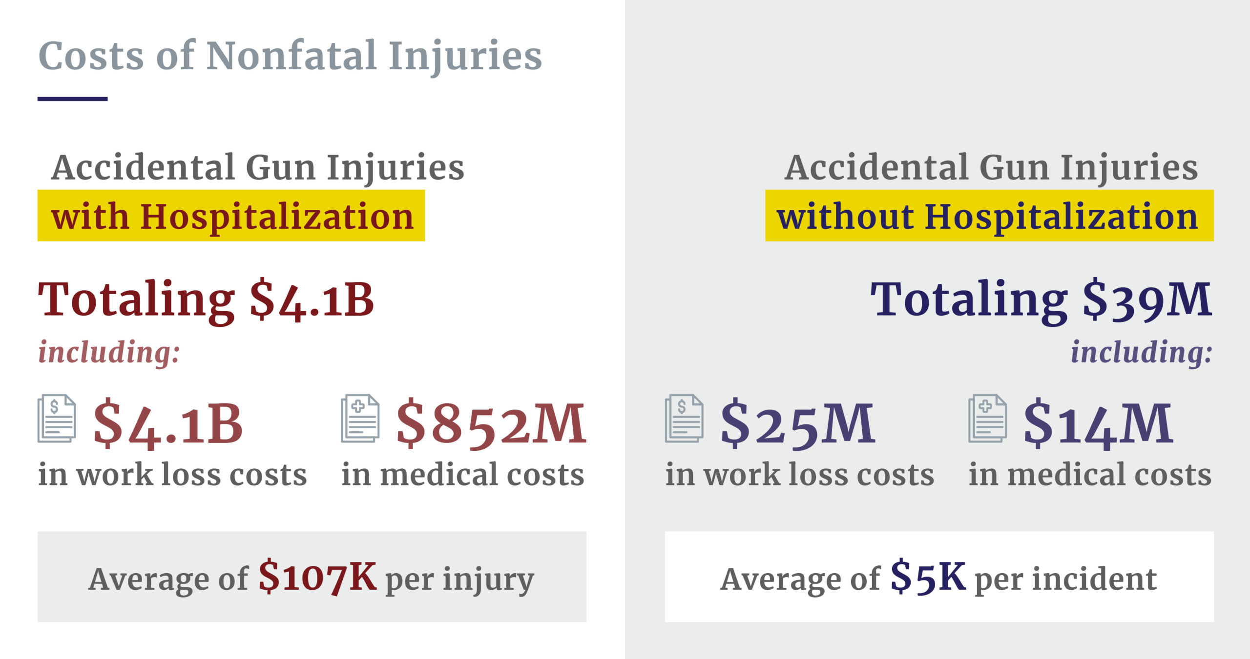 Costs of non-fatal gun injuries