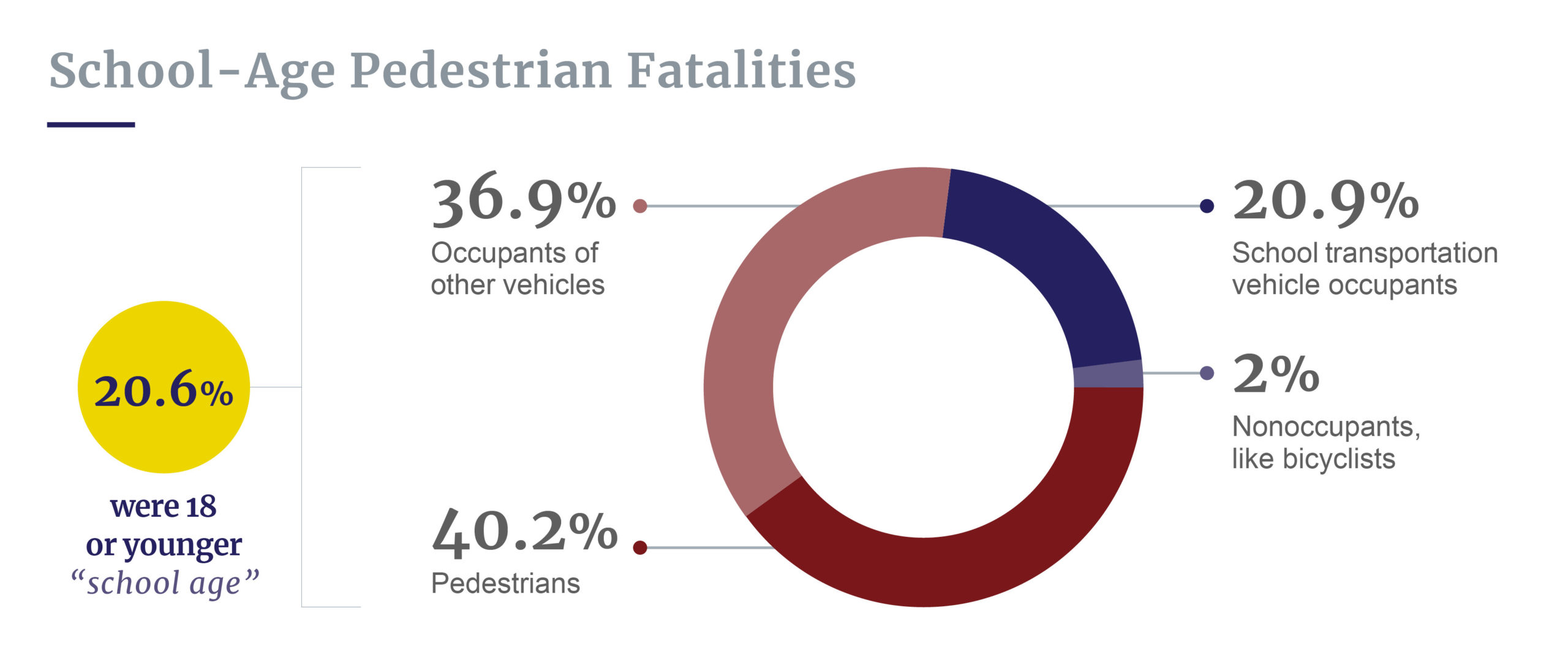 School-age pedestrian fatalities