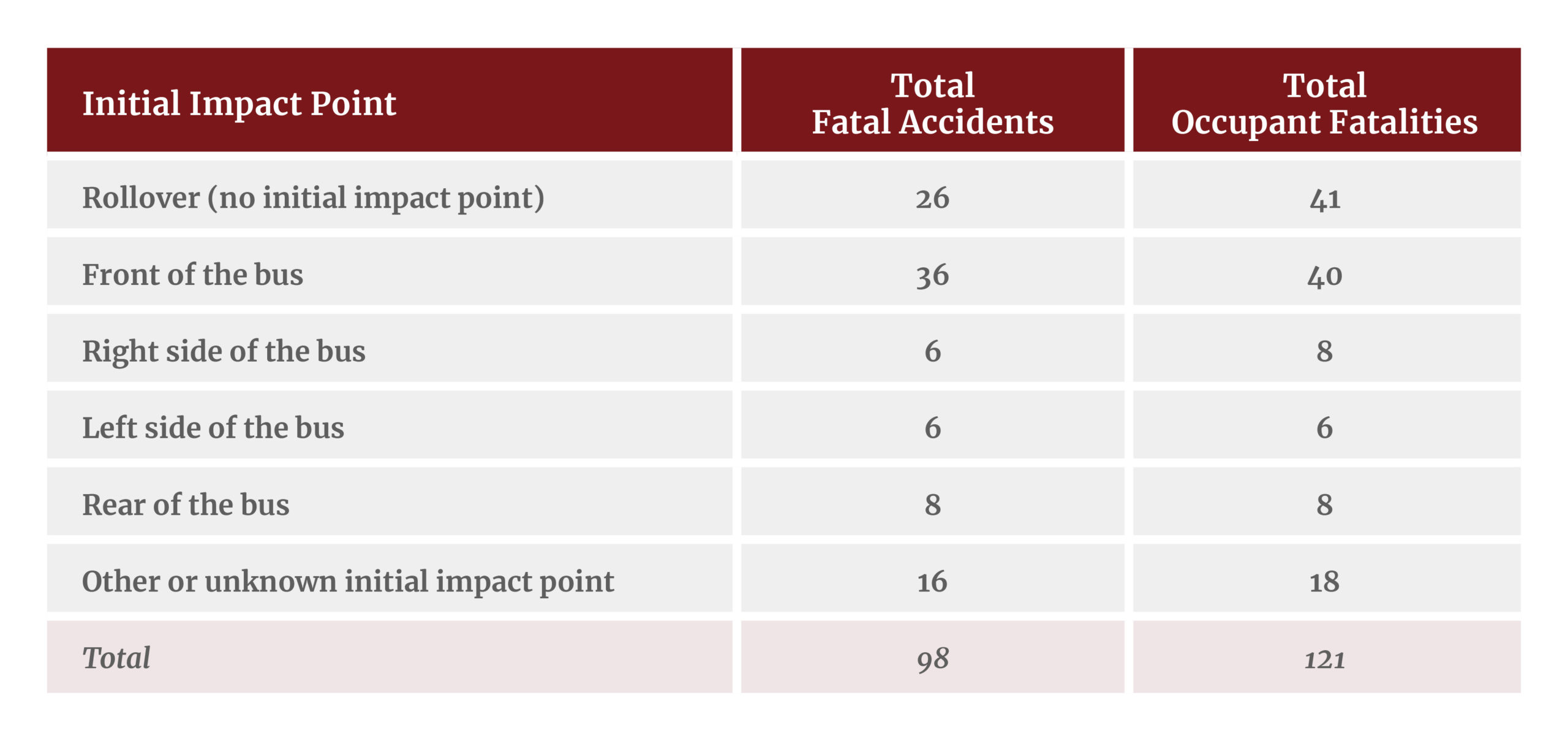Initial impact points