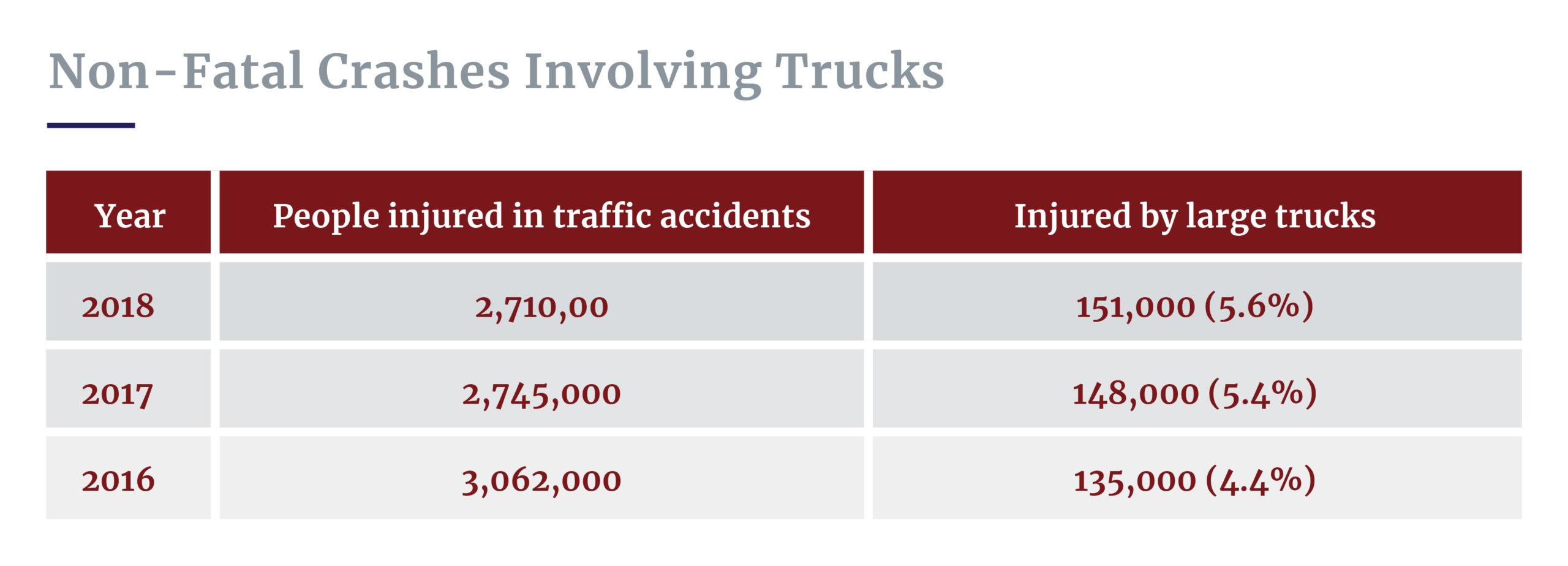 Non-fatal truck crashes