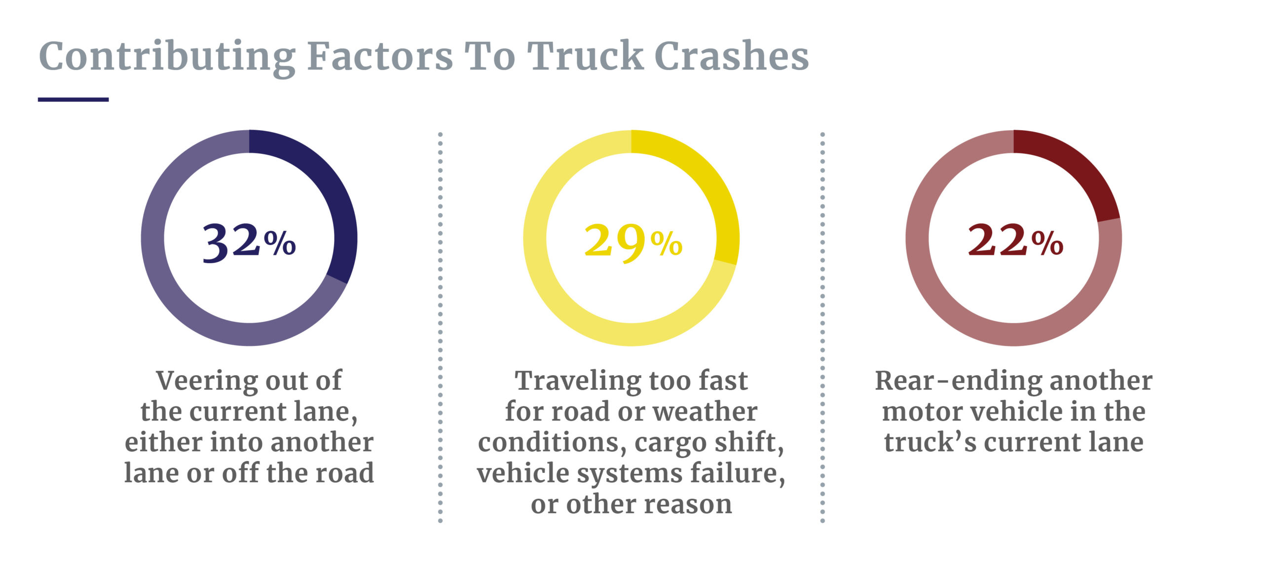 Contributing factors to truck crashes