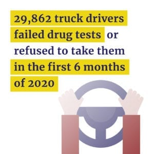 29,862 truck drivers failed drug tests