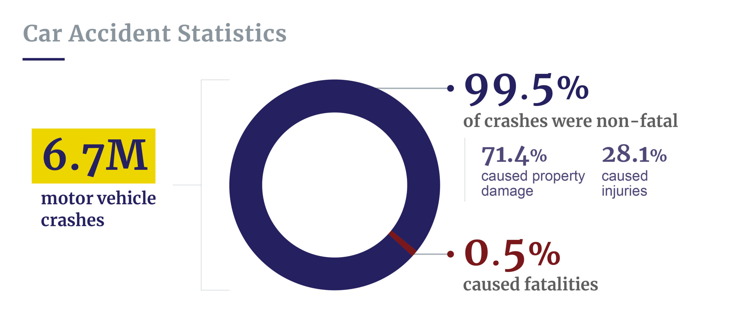 Car accident statistics breakdown