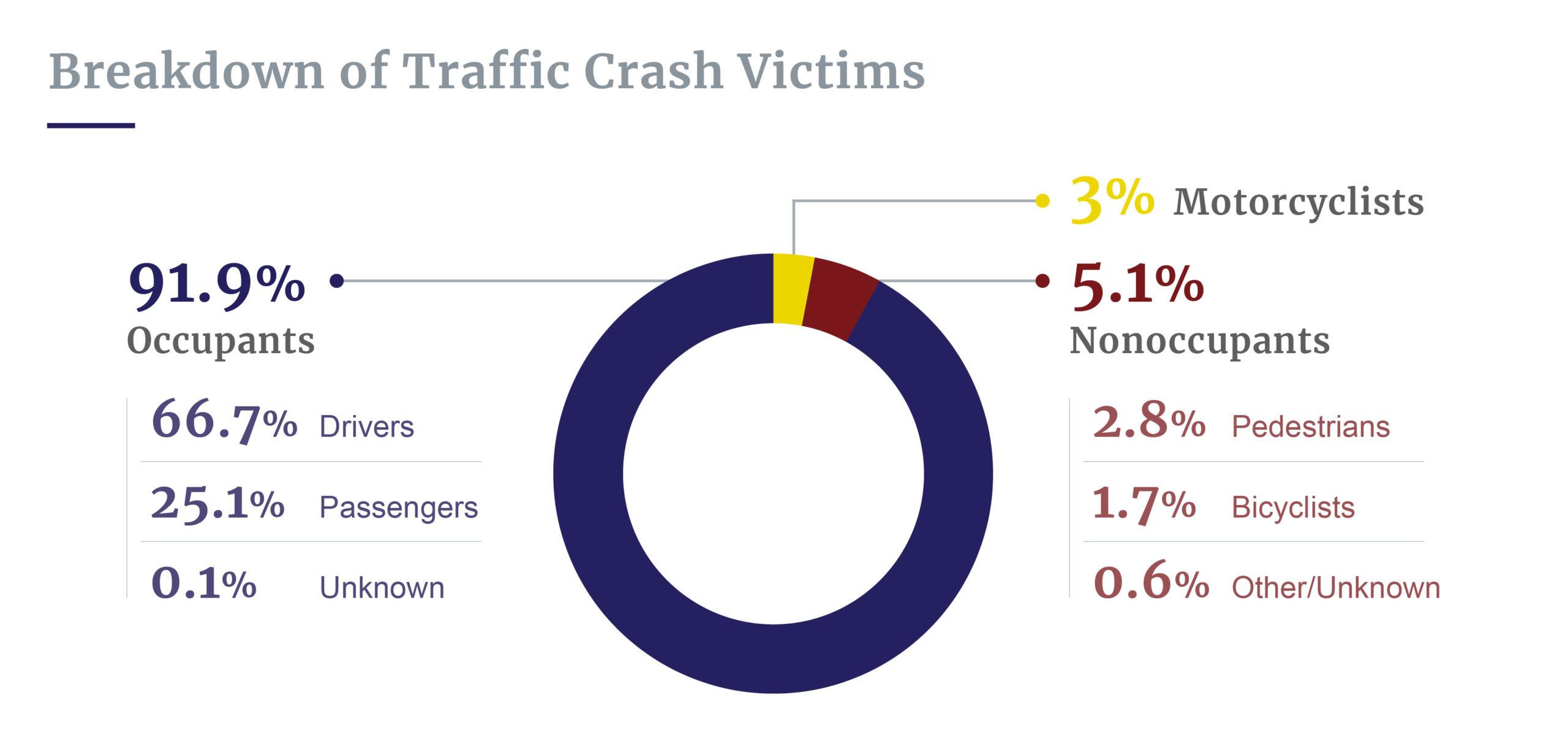 Breakdown of traffic crash victims