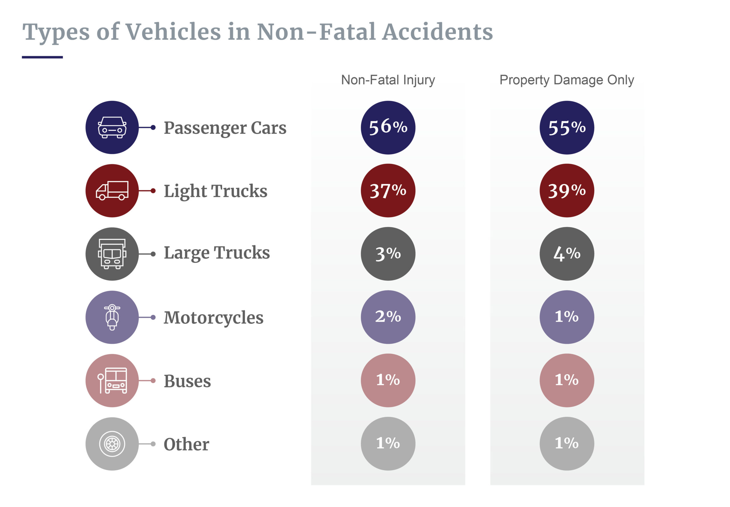 Percent of vehicle types in accidents