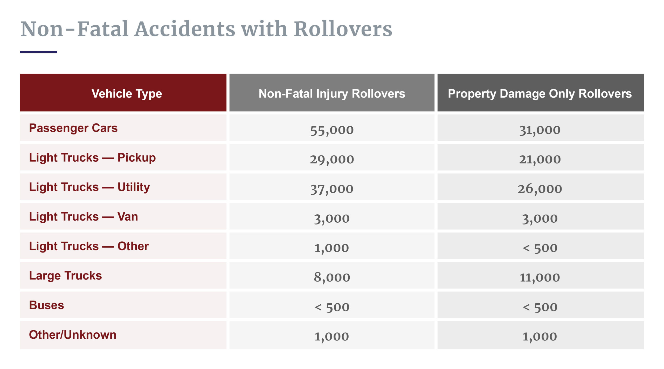 Non-fatal rollover accident stats
