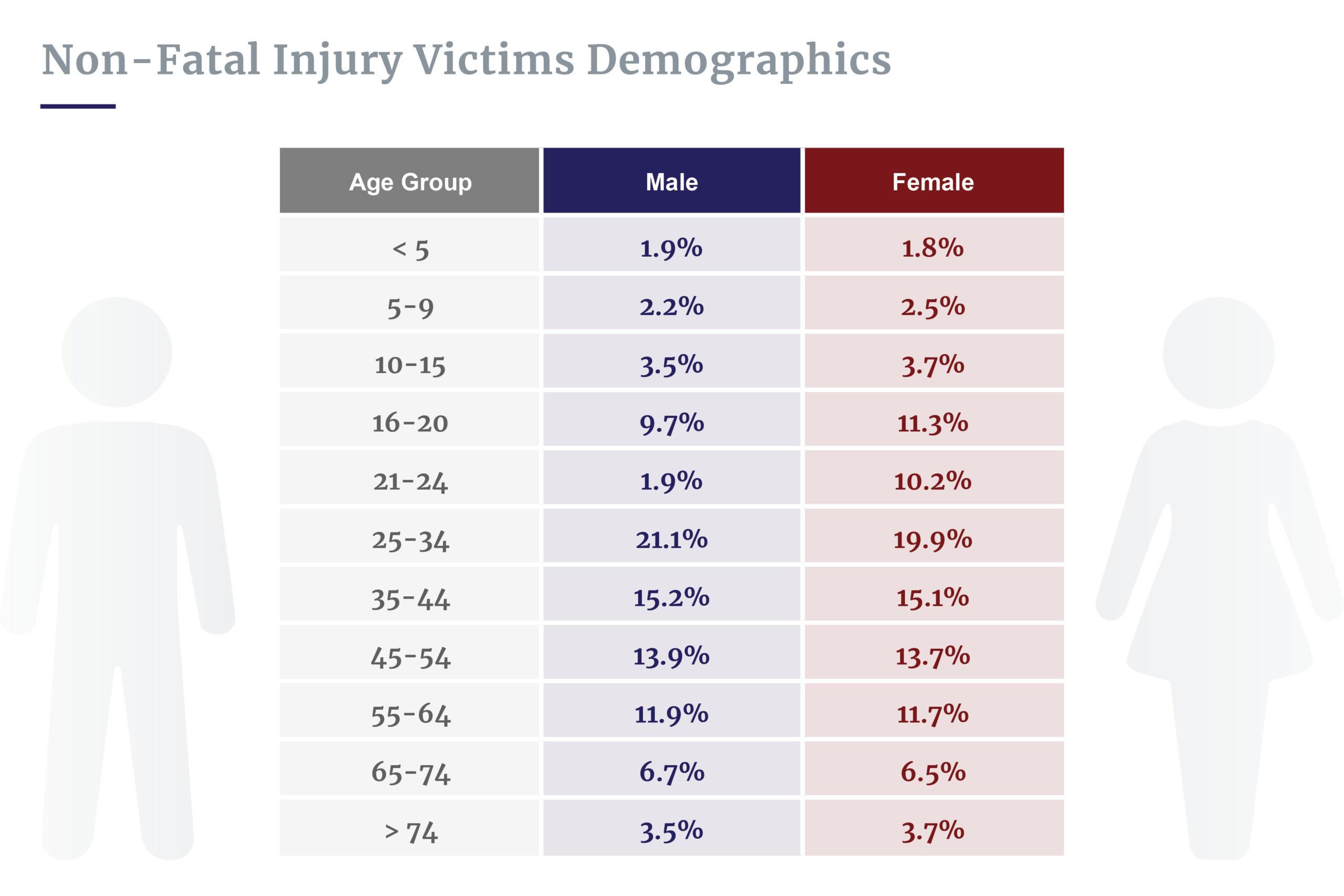 Car crash victim demographics