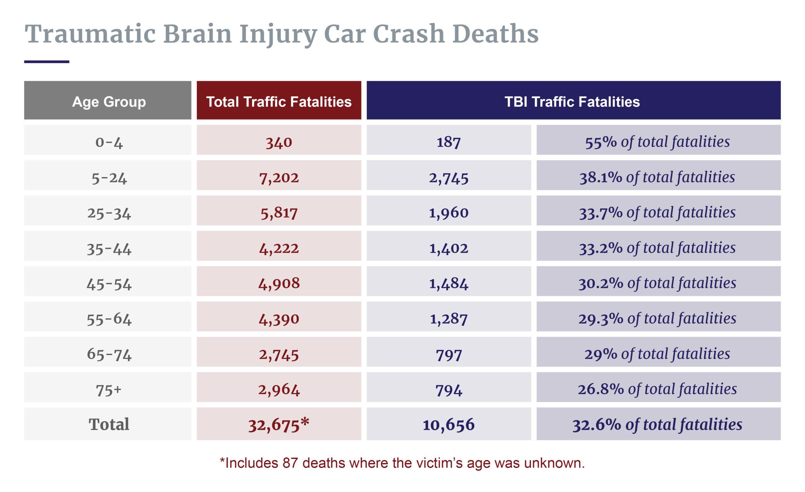 Age of TBI crash victims