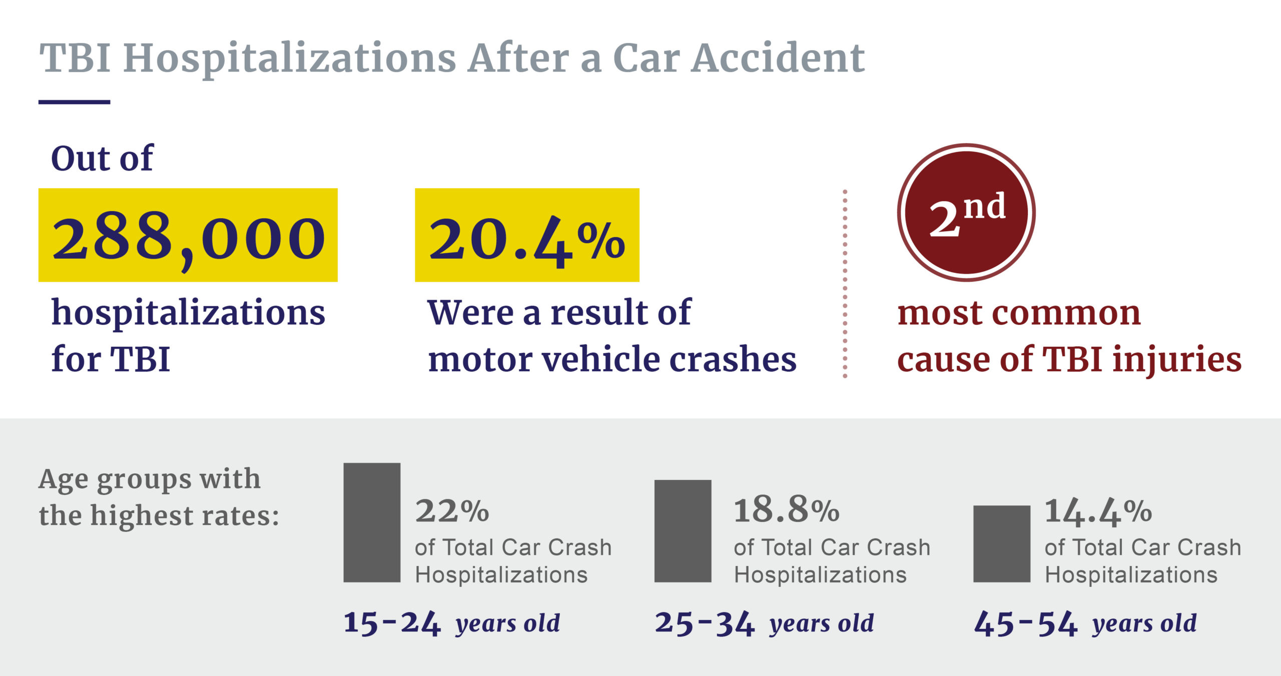 TBI car crash hospitalizations