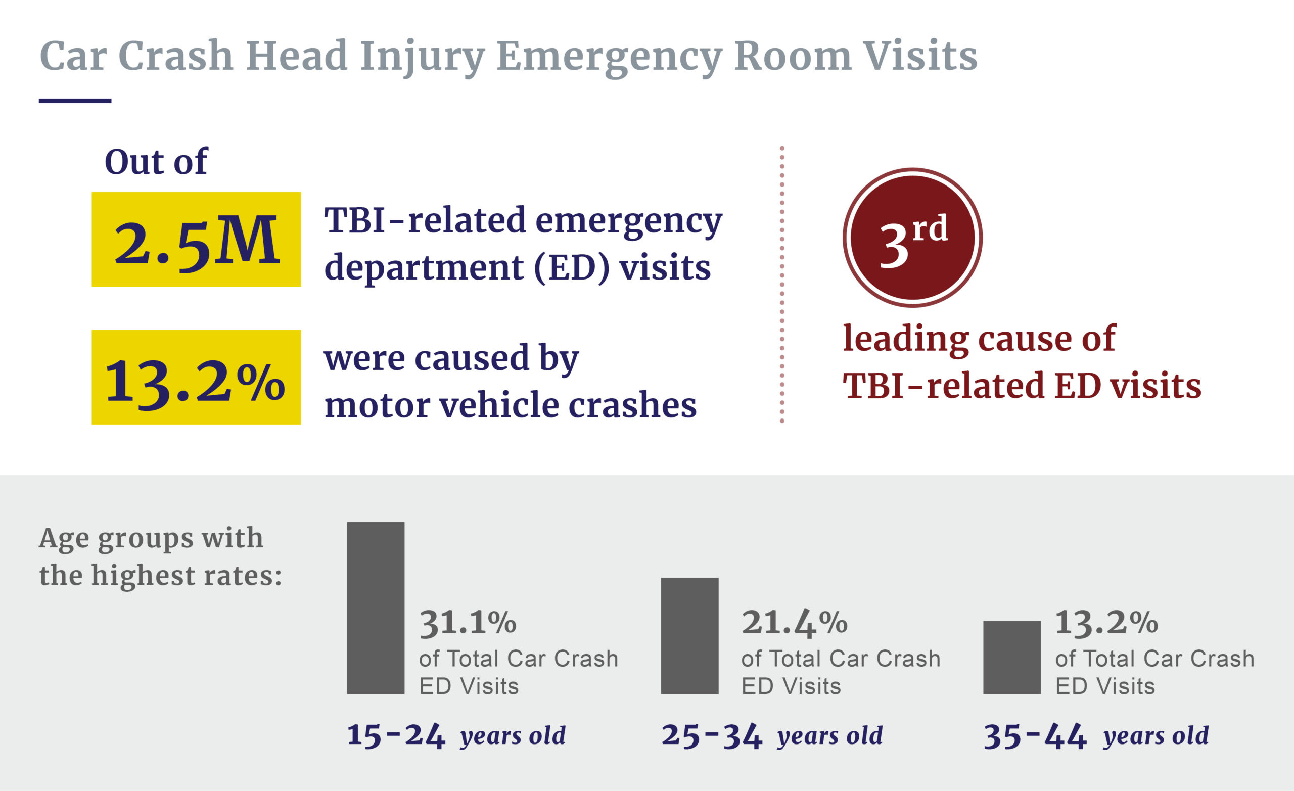 Car crash head injury ER visits