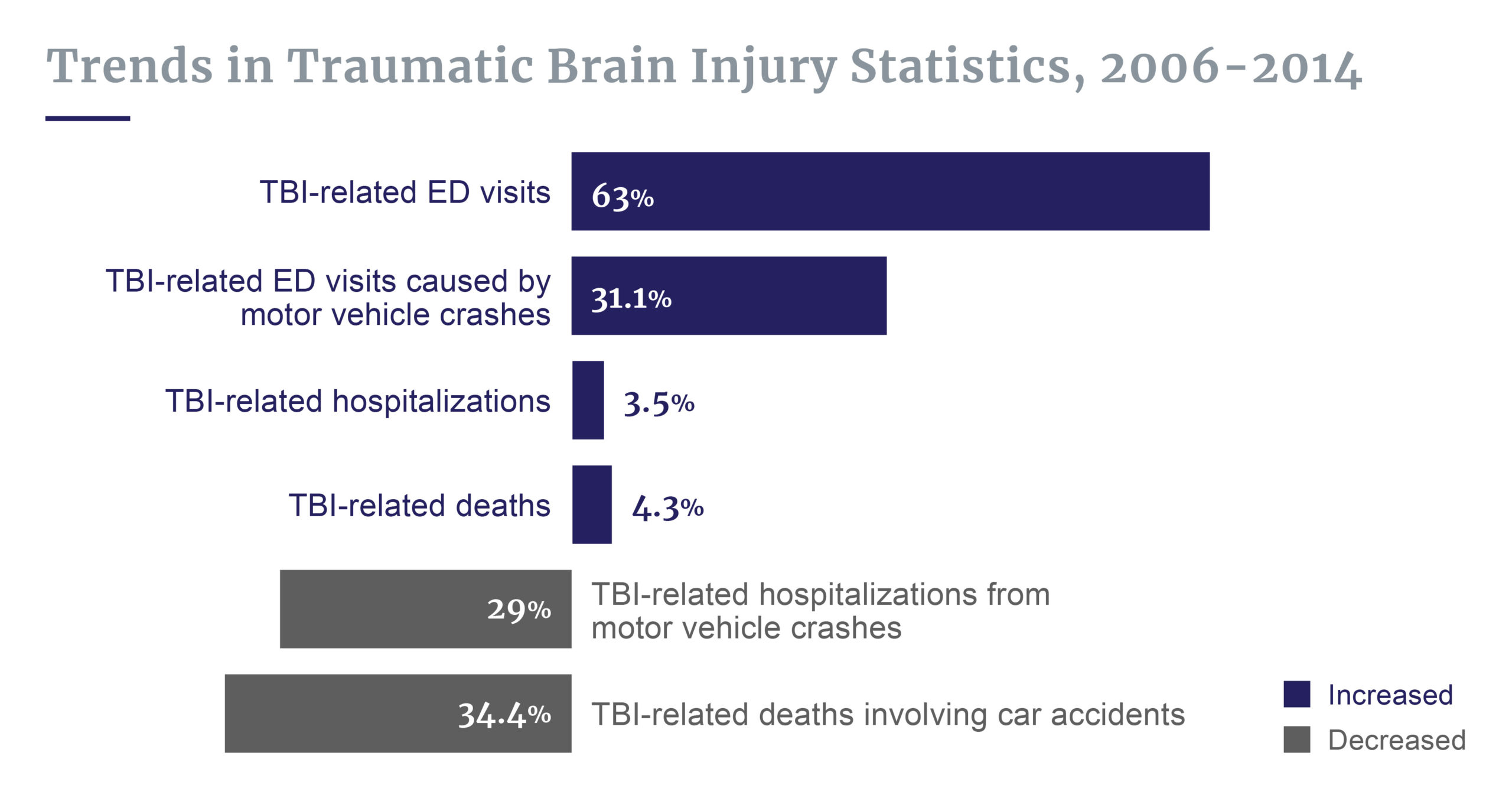Trends in TBI stats