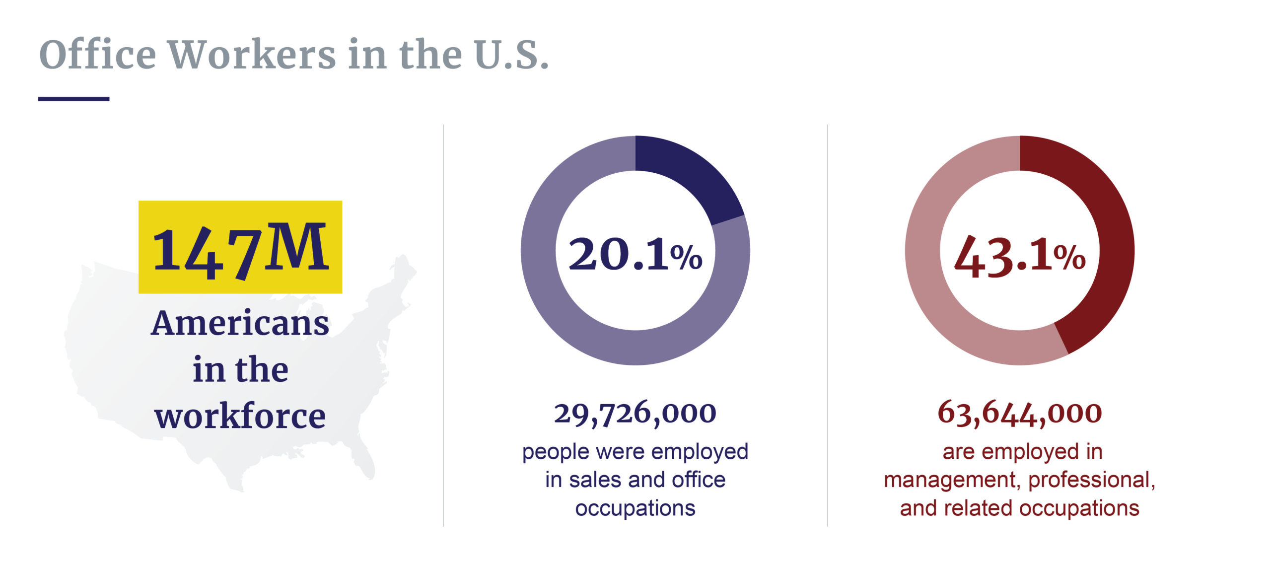 Office workers in the U.S.