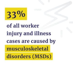 Worker injuries caused by MSDs