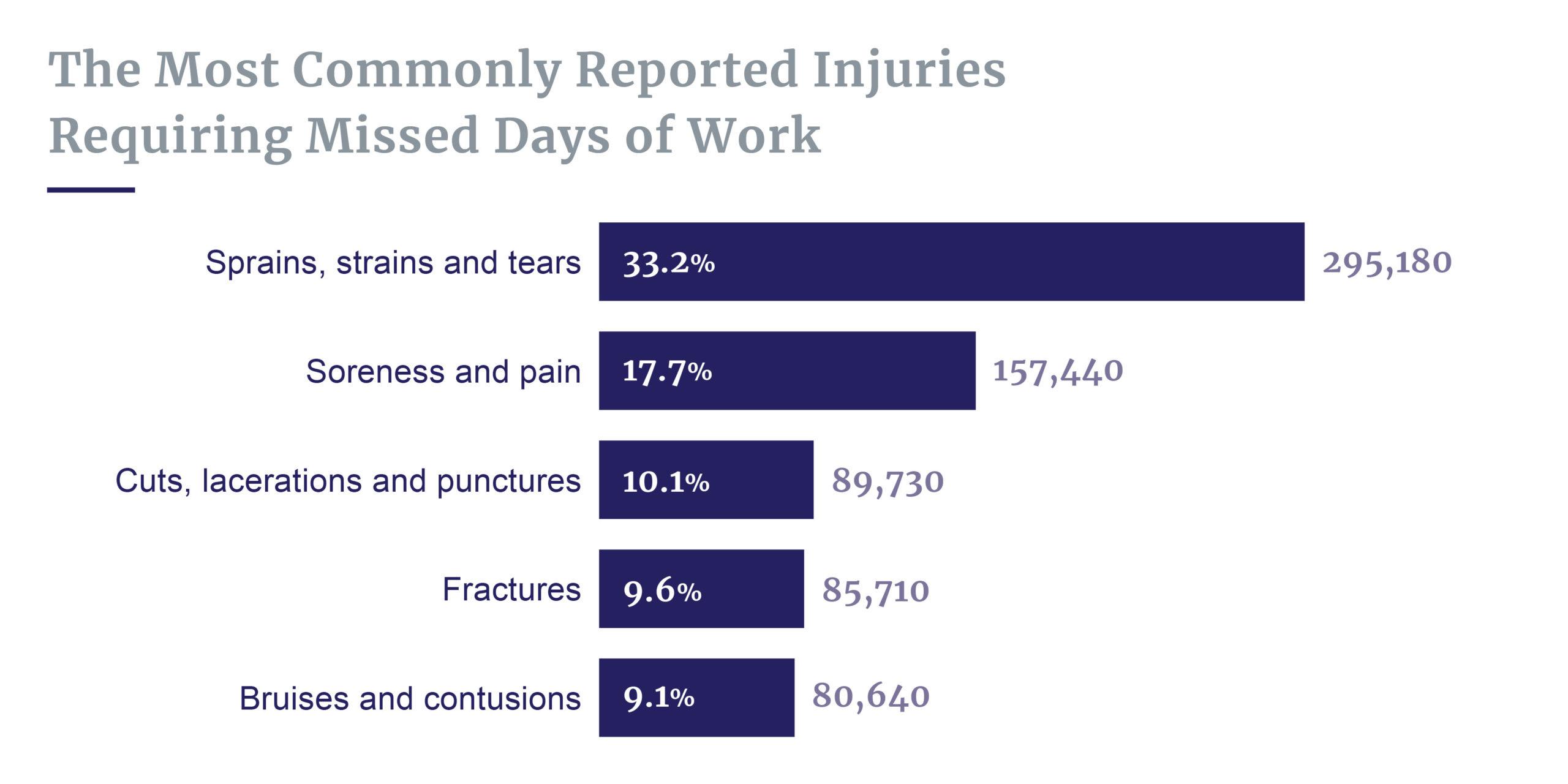 Injuries requiring missed days of work