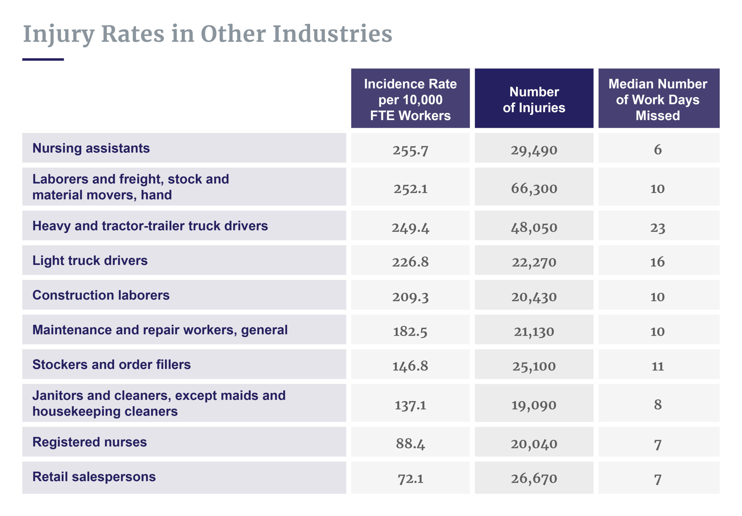 Injury rates by industry