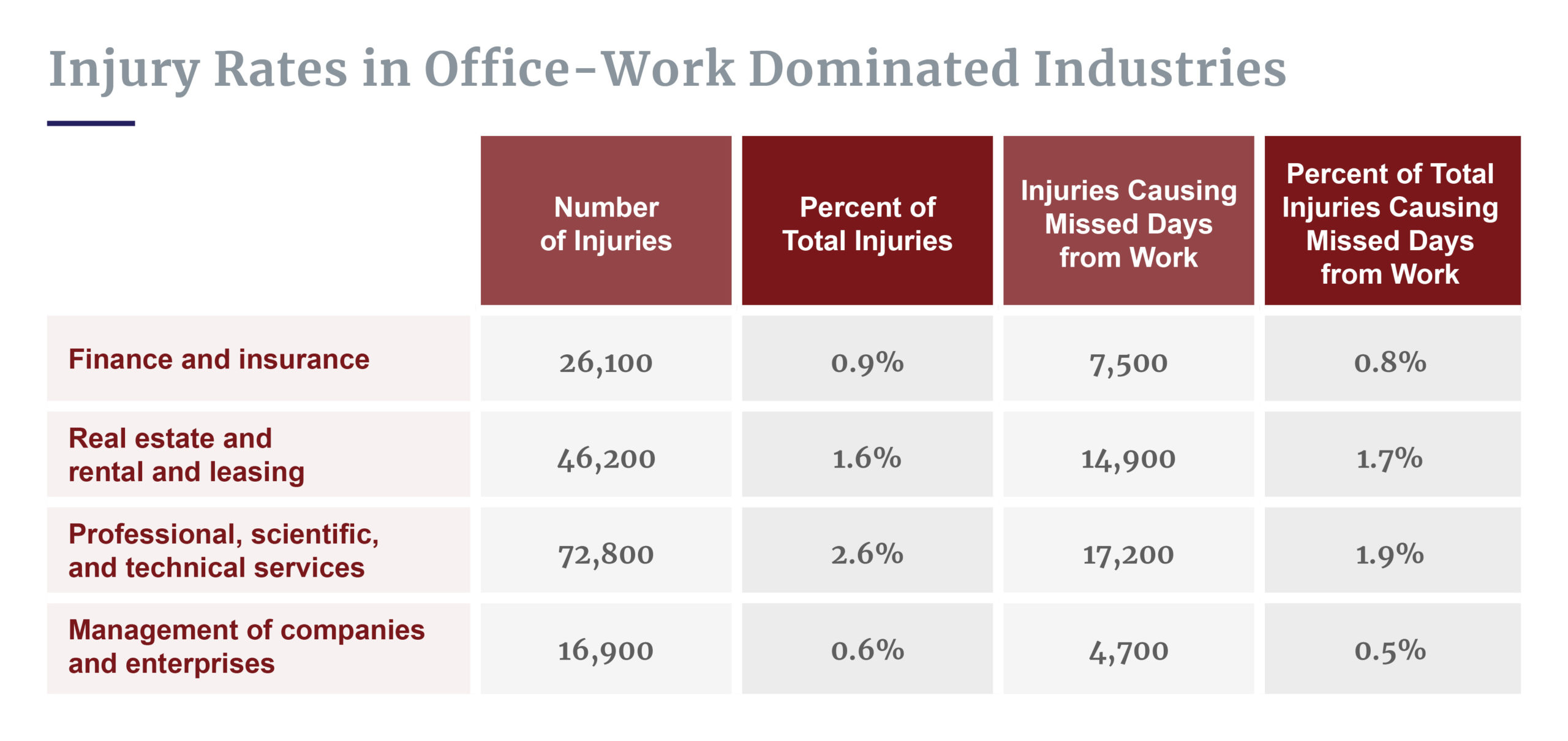 Injury rates in office work