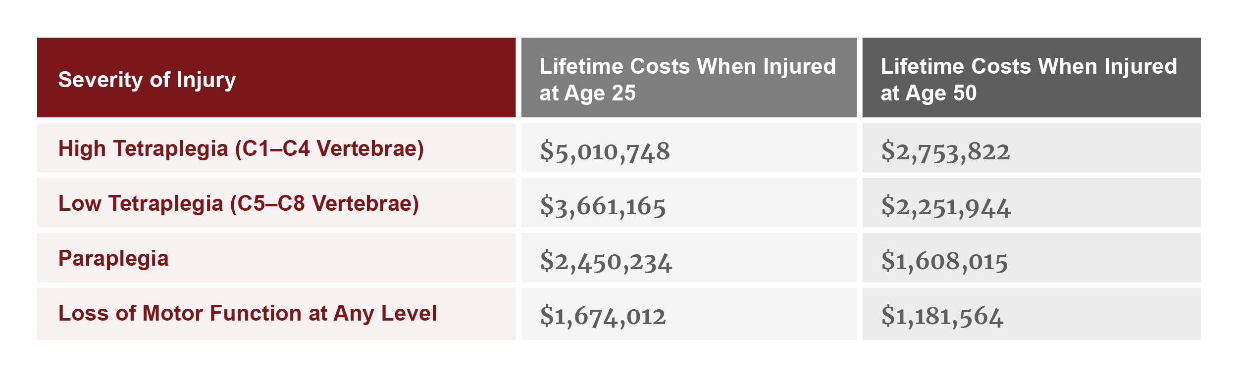 Lifetime cost of spinal cord injury