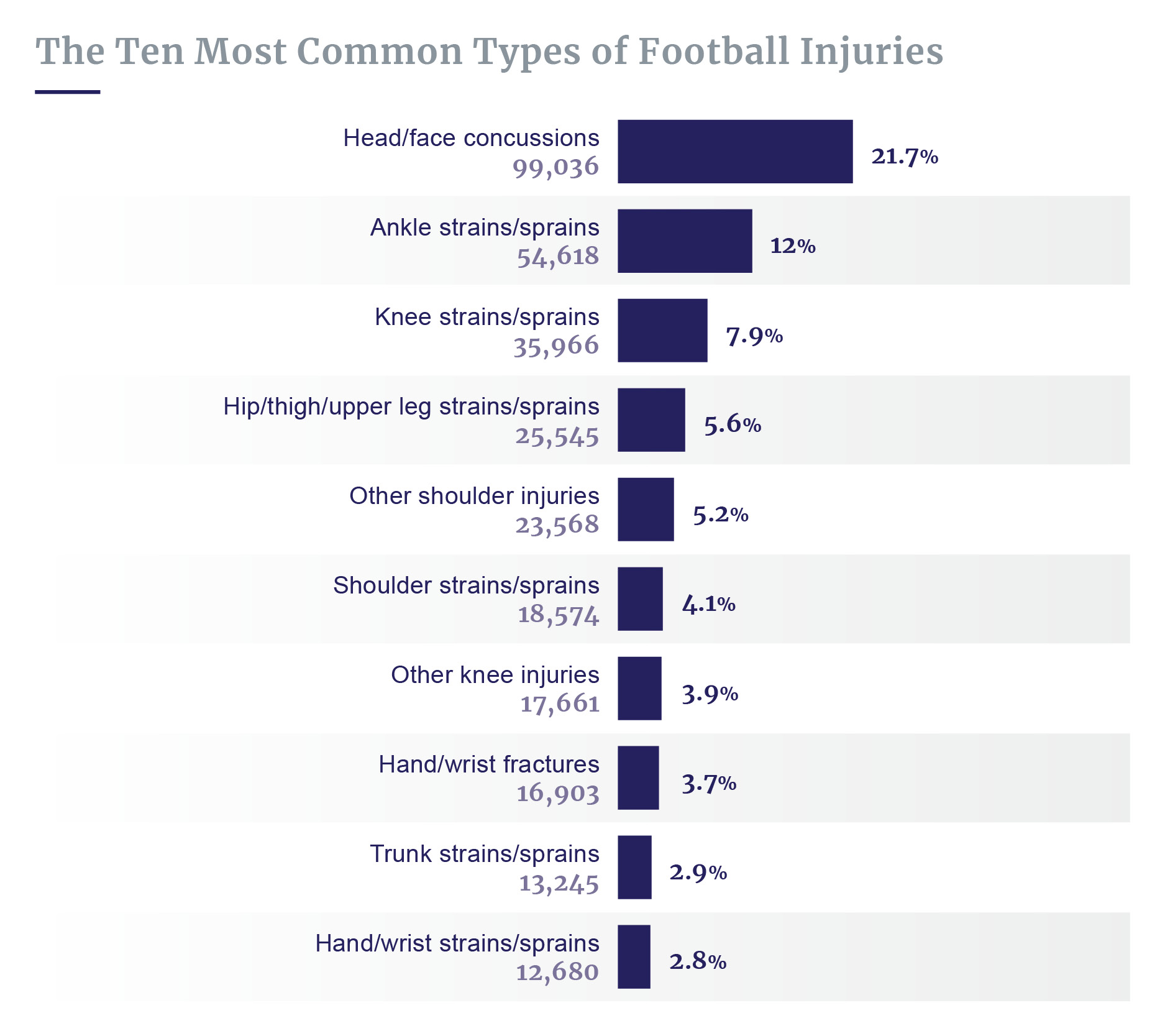 Common types of football injuries