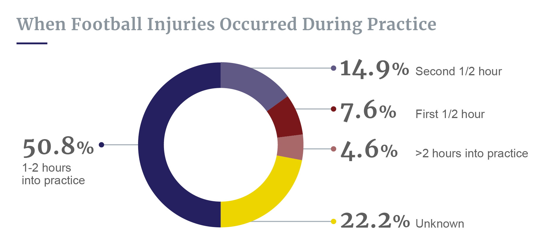 Football injuries during practice